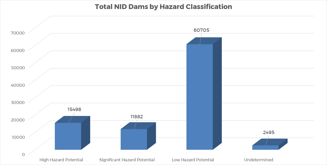Graph 1 - Total NID Dams by Hazard Classification
