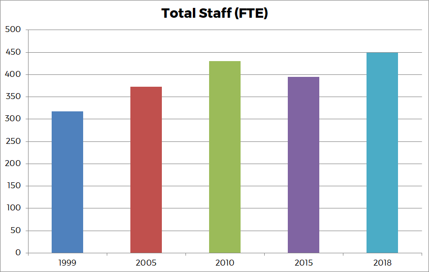 Graph 5 - Total Staff (FTE)