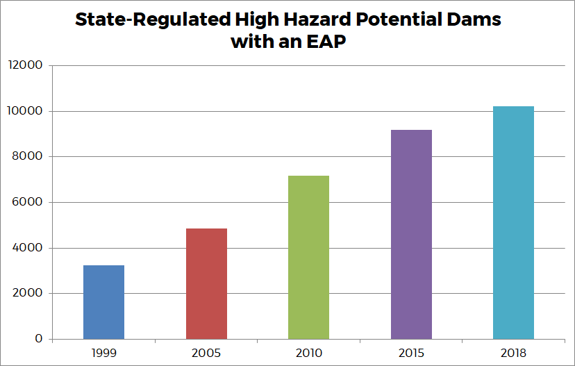 Graph 7 - State-Regulated High Hazard Potential Dams with an EAP
