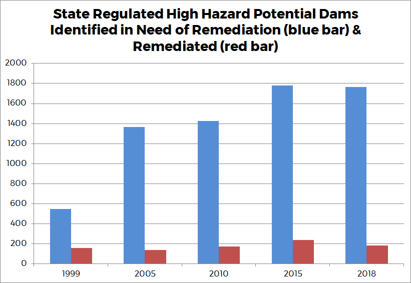 Graph 9 - State Regulated High Hazard Potential Dams Identified in Need of Remediation (blue bar) & Remediated (red bar)