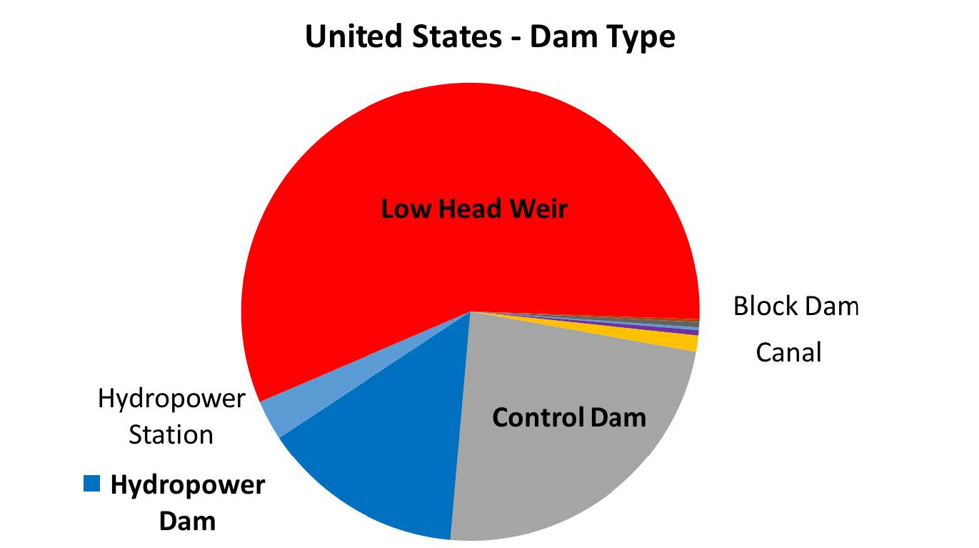 Go Back Gt Gallery For Gt Hydroelectric Power Dam Diagram