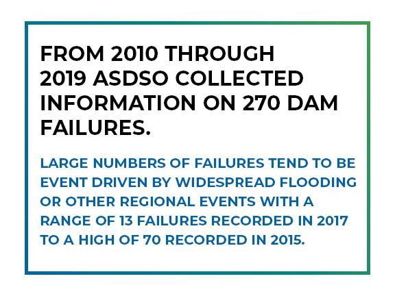 Dam Failure Data.png