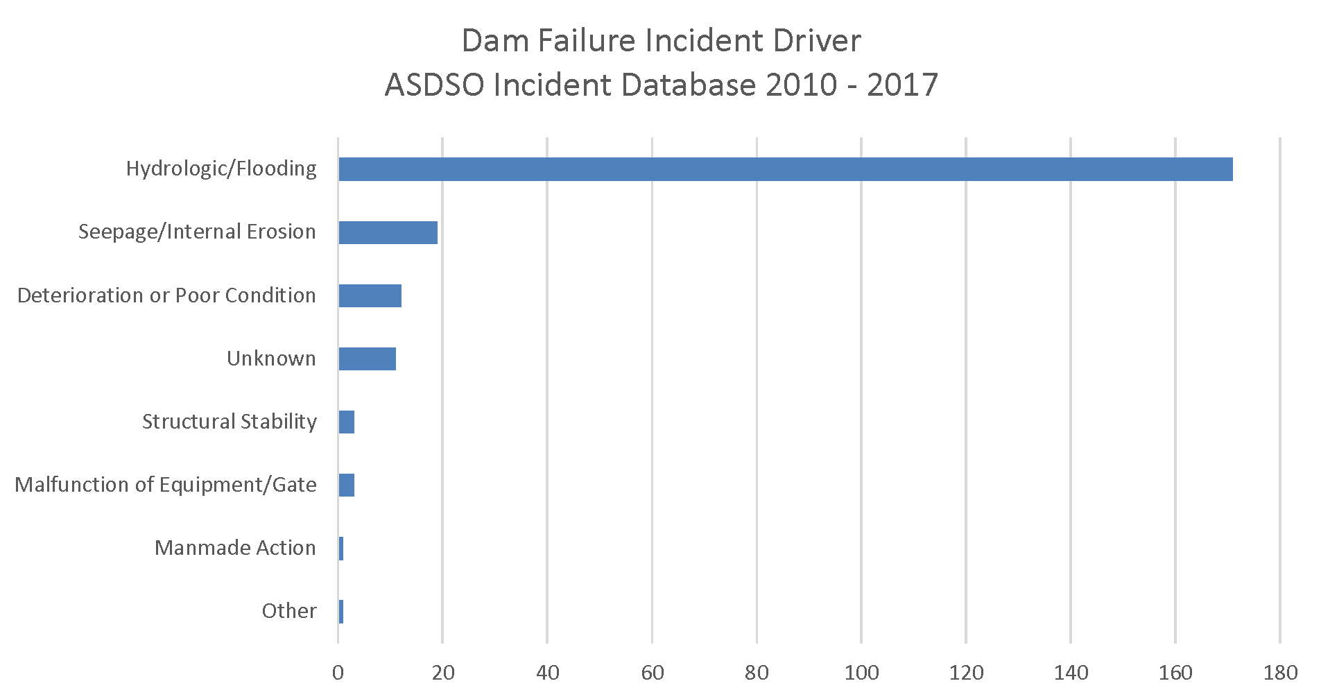Dam Failure Incident Driver 10-17.png