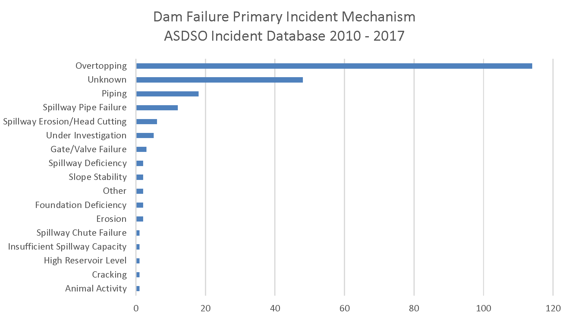 Dam Failure Primary Incident Mechanism 10-17.png