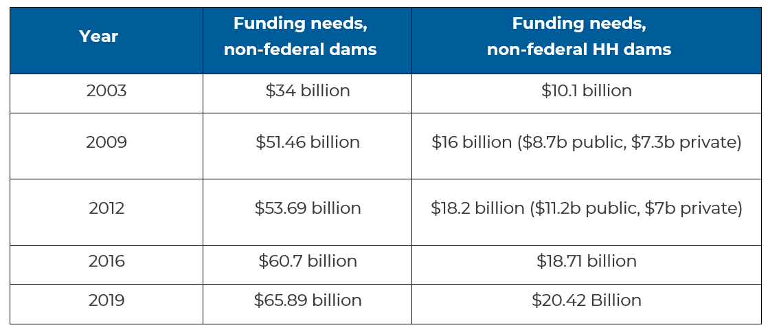 Rehab Funding Graph.png