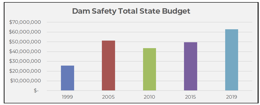 Vital Stats - Dam Safety Total State Budget.png
