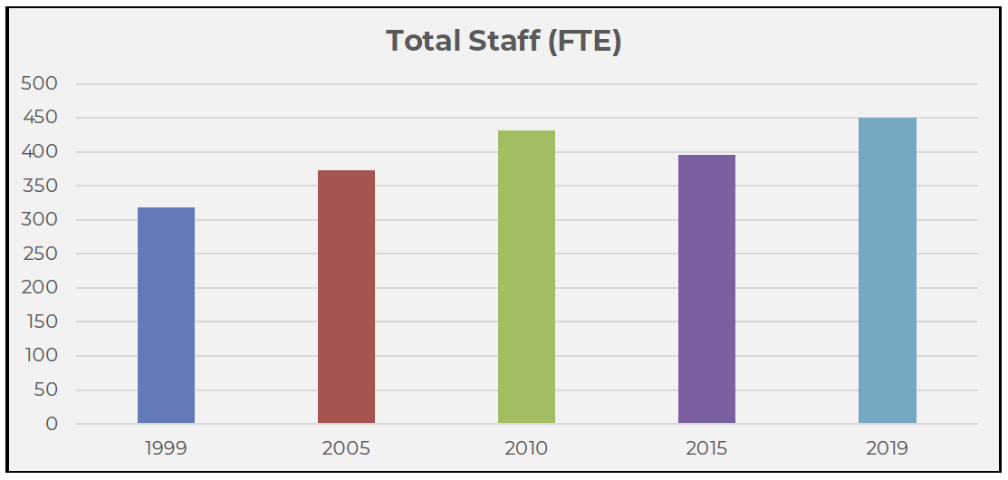 Vital Stats - Total Staff FTE.png